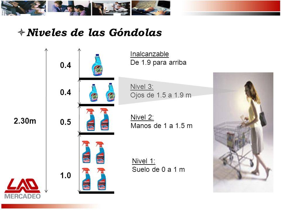 Niveles de las Góndolas 2.30m 0.4 0.5 1.0 Inalcanzable De 1.9 para arriba Nivel 3: Ojos de 1.5 a 1.9 m Nivel 2: Manos de 1 a 1.5 m Nivel 1: Suelo de 0