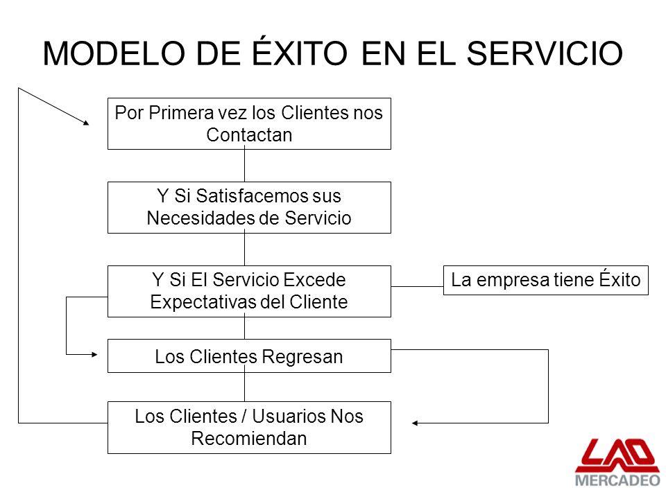 MODELO DE ÉXITO EN EL SERVICIO Por Primera vez los Clientes nos Contactan Y Si Satisfacemos sus Necesidades de Servicio Y Si El Servicio Excede Expect