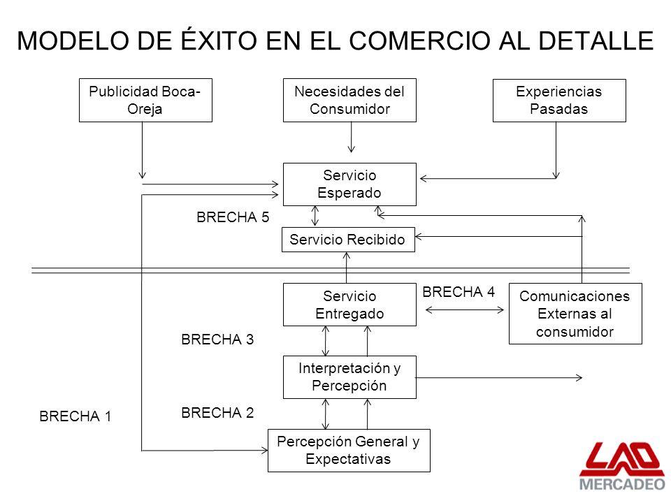 MODELO DE ÉXITO EN EL COMERCIO AL DETALLE Publicidad Boca- Oreja Necesidades del Consumidor Servicio Esperado Experiencias Pasadas Percepción General