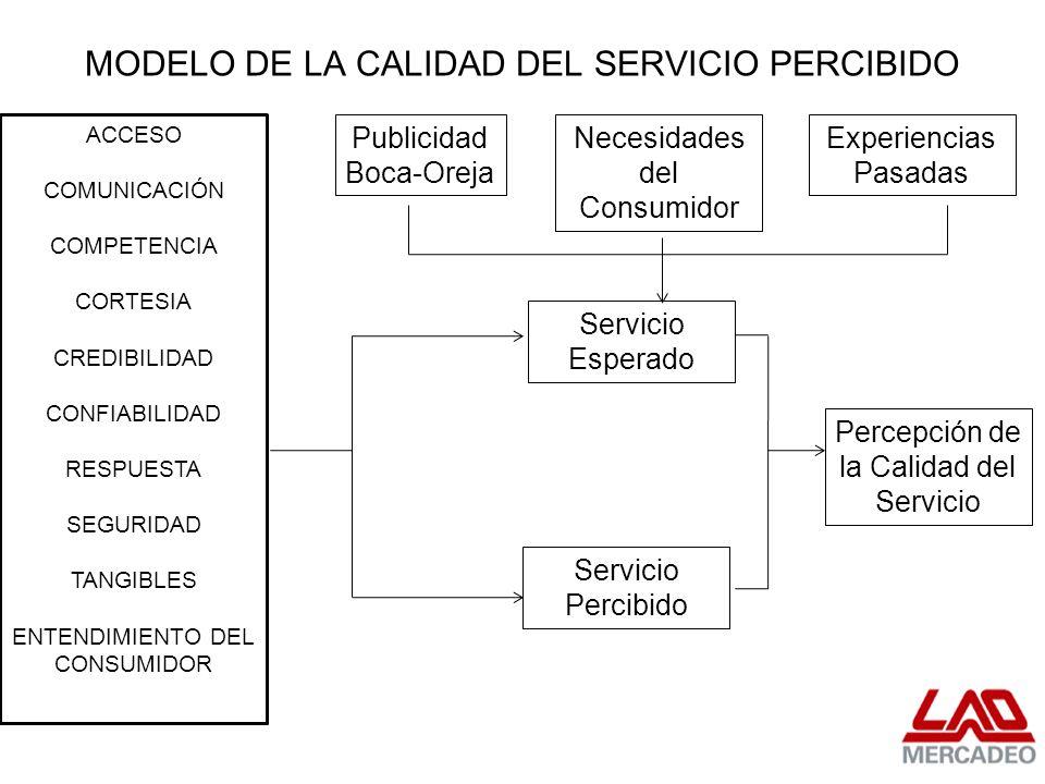 MODELO DE LA CALIDAD DEL SERVICIO PERCIBIDO Publicidad Boca-Oreja Necesidades del Consumidor Servicio Esperado Experiencias Pasadas Percepción de la C