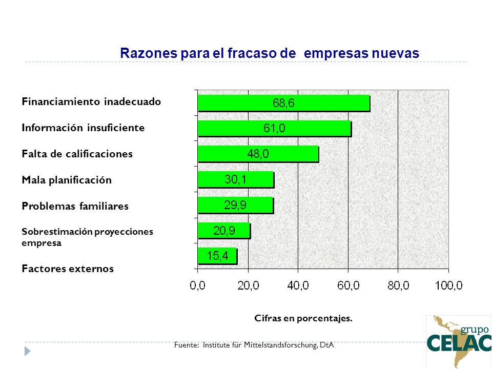 Razones para el fracaso de empresas nuevas Cifras en porcentajes. Fuente: Institute für Mittelstandsforschung, DtA Financiamiento inadecuado Informaci