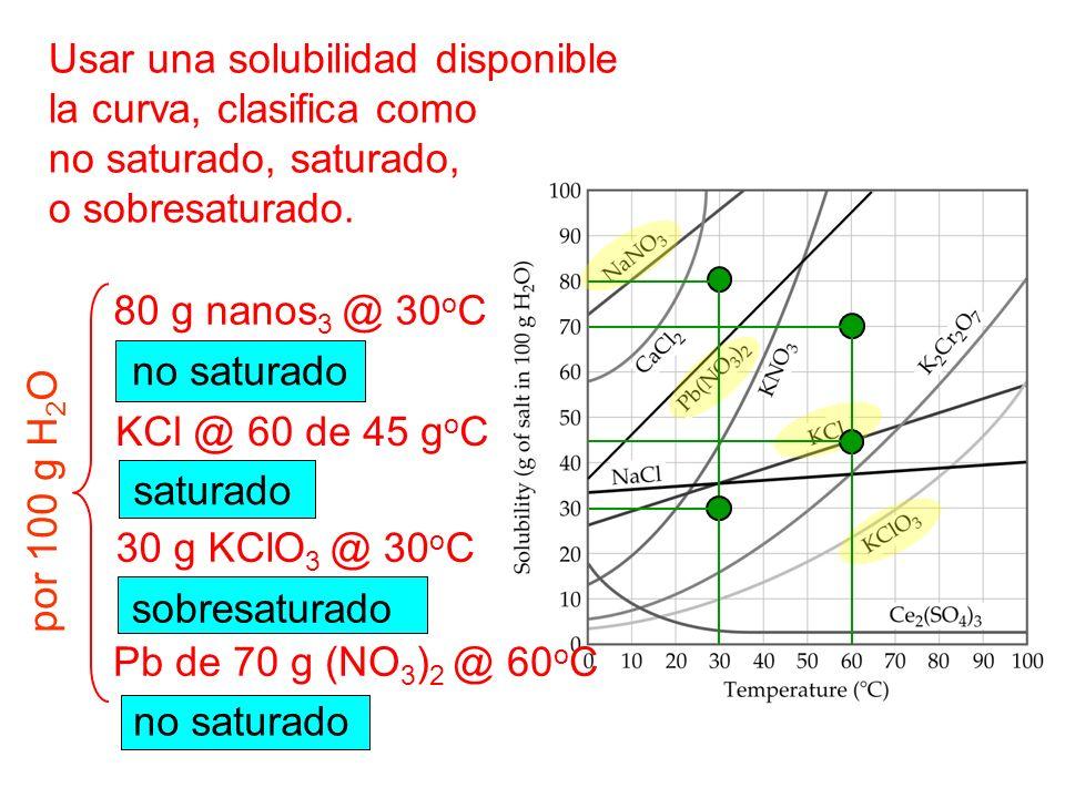 Usar una solubilidad disponible la curva, clasifica como no saturado, saturado, o sobresaturado.