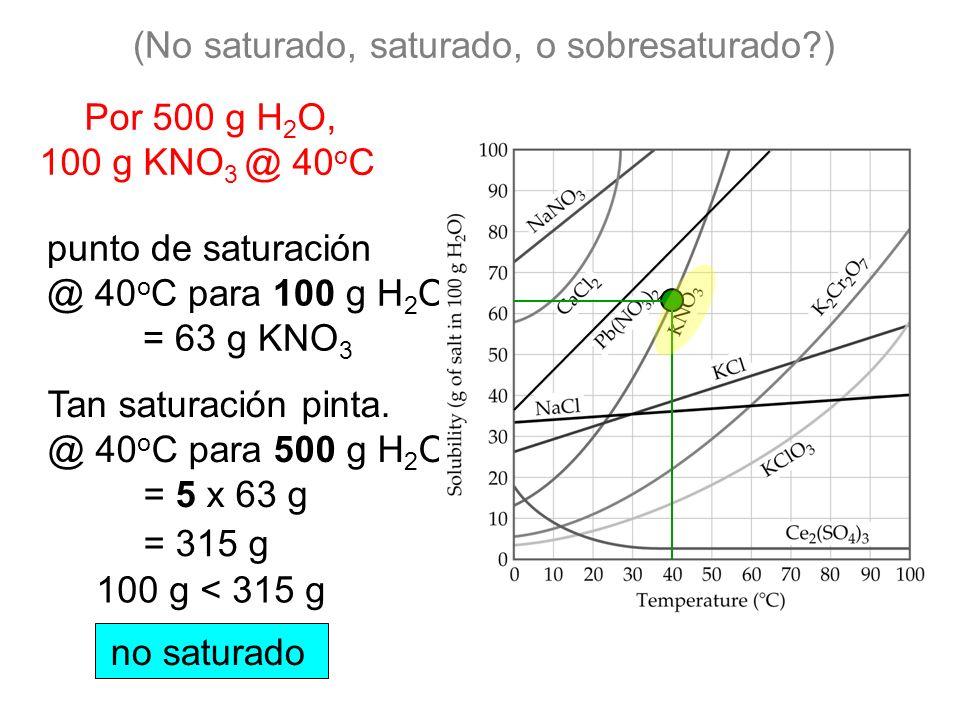 Por 500 g H 2 O, 100 g KNO 3 @ 40 o C punto de saturación @ 40 o C para 100 g H 2 O = 63 g KNO 3 Tan saturación pinta.