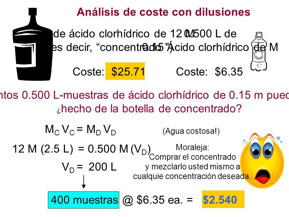 Análisis de coste con dilusiones 2.5 L de ácido clorhídrico de 12 M (es decir, concentrado ) Coste: $25.71 0.500 L de 0.15 Ácido clorhídrico de M Coste: $6.35 Cuántos 0.500 L-muestras de ácido clorhídrico de 0.15 m pueden ser ¿ hecho de la botella de concentrado.