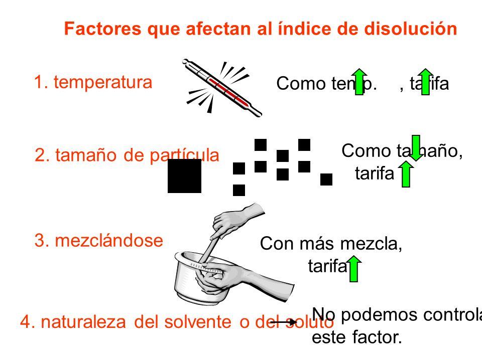 Factores que afectan al índice de disolución 1.temperatura 2.