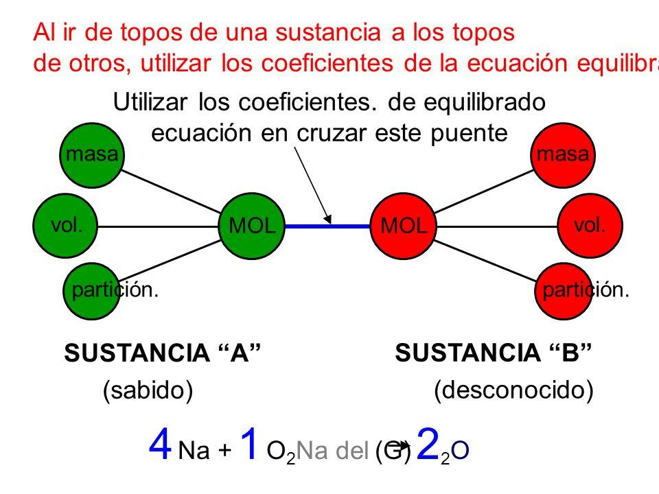 Al ir de topos de una sustancia a los topos de otros, utilizar los coeficientes de la ecuación equilibrada. partición. vol. masa MOL masa vol. partici