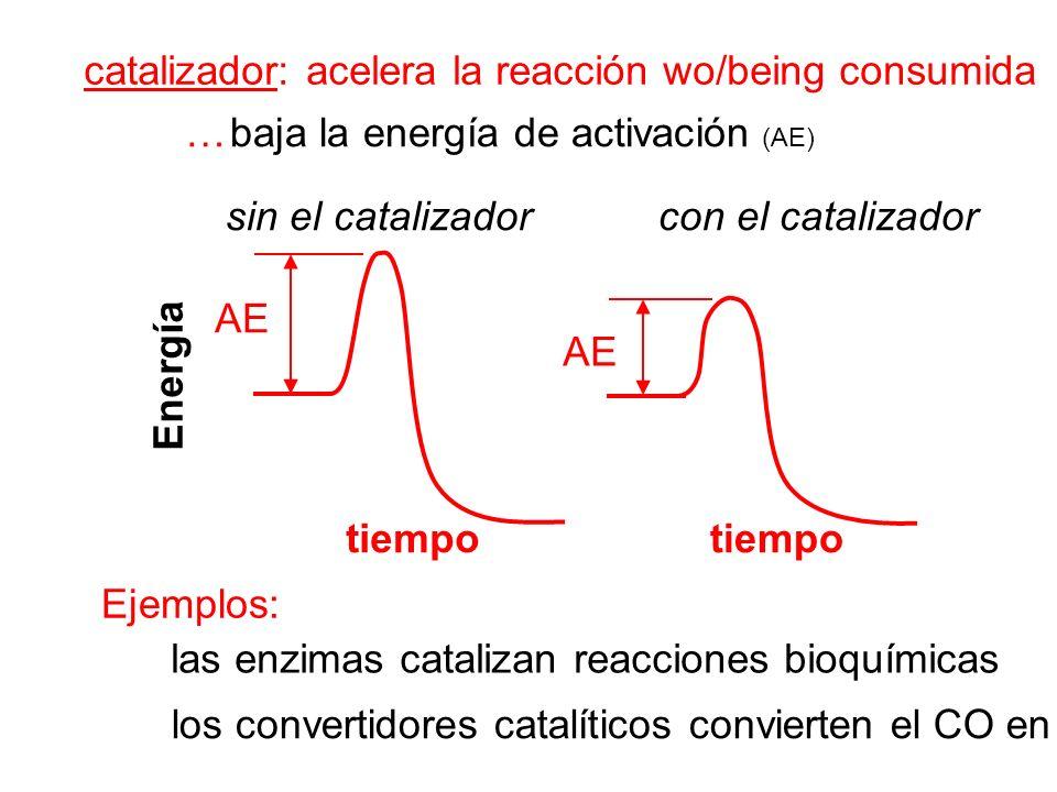 catalizador: acelera la reacción wo/being consumida … baja la energía de activación (AE) AE tiempotiempo sin el catalizadorcon el catalizador Ejemplos