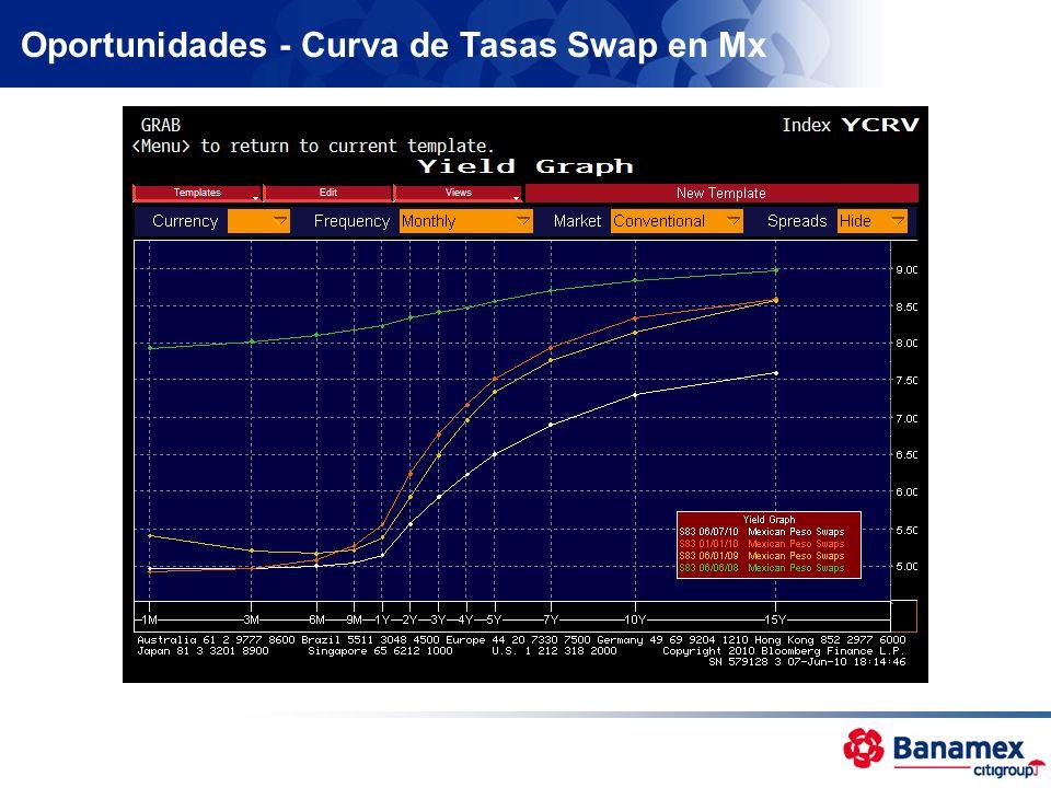 Oportunidades - Curva de Tasas Swap en Mx