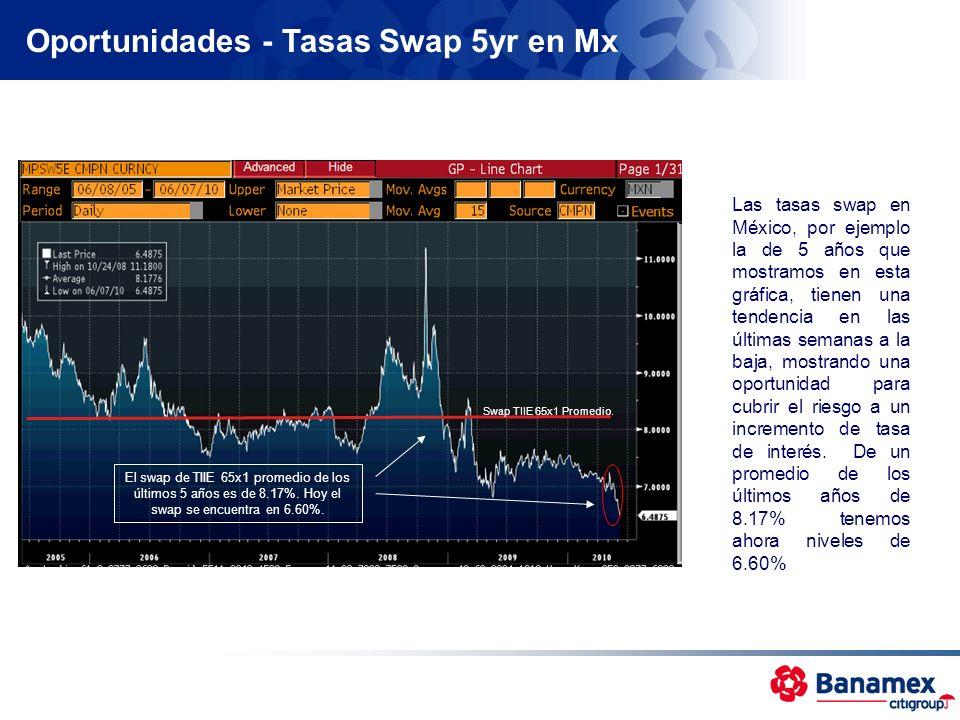 Oportunidades - Tasas Swap 5yr en Mx El swap de TIIE 65x1 promedio de los últimos 5 años es de 8.17%. Hoy el swap se encuentra en 6.60%. Swap TIIE 65x