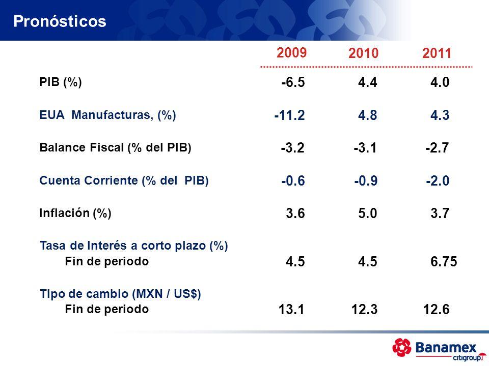 Pronósticos PIB (%) Cuenta Corriente (% del PIB) Balance Fiscal (% del PIB) Tasa de Interés a corto plazo (%) Fin de periodo Tipo de cambio (MXN / US$