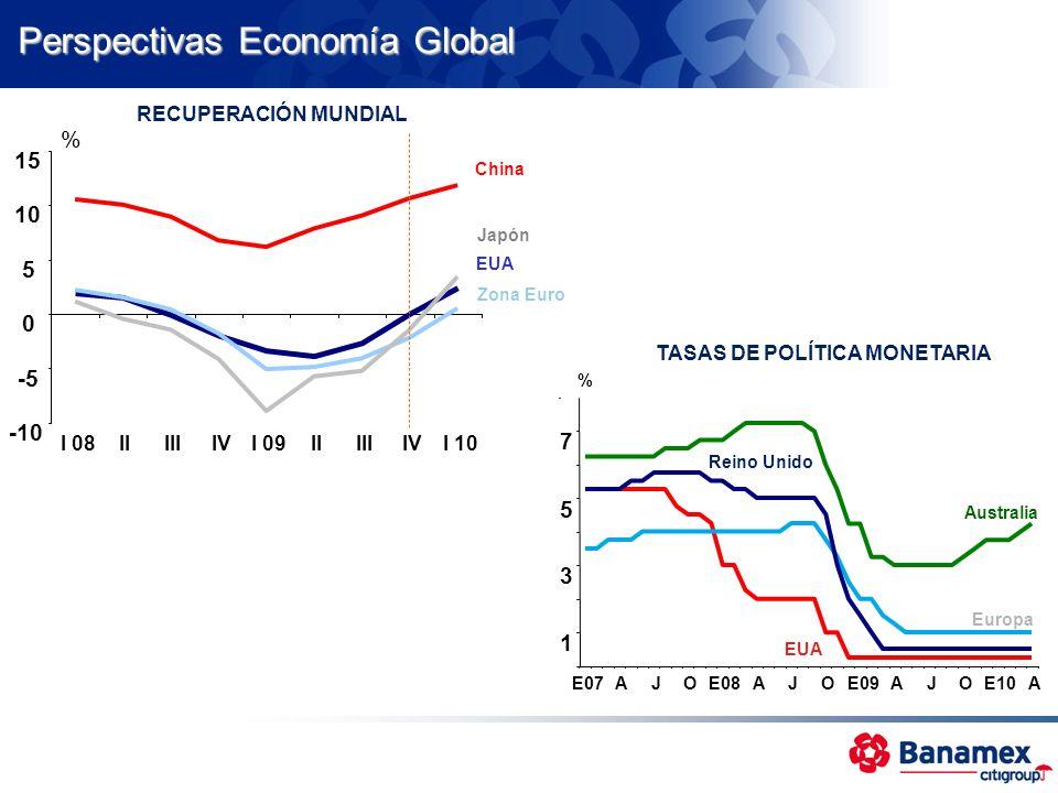 Perspectivas Economía Global RECUPERACIÓN MUNDIAL -10 -5 0 5 10 15 I 08IIIIIIVI 09IIIIIIVI 10 EUA Zona Euro Japón China % 1 3 5 7 E07AJOE08AJOE09AJOE1