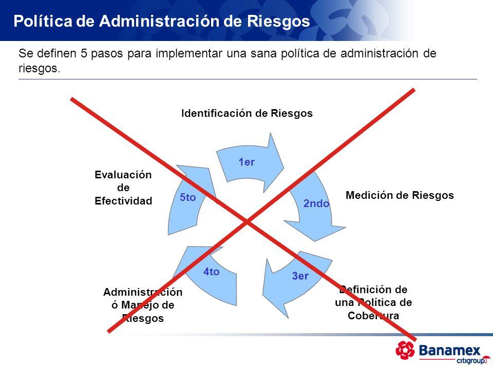 Medición de Riesgos Se definen 5 pasos para implementar una sana política de administración de riesgos. 5to Evaluación de Efectividad 1er Identificaci