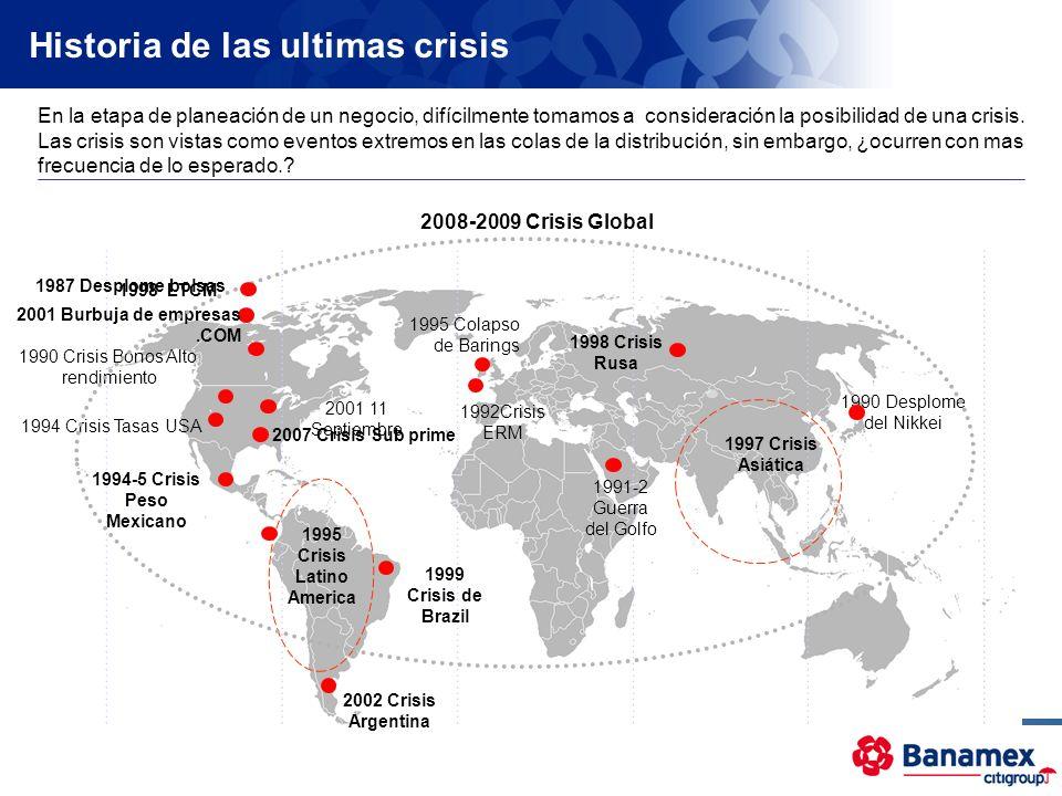 1990 Desplome del Nikkei 1992Crisis ERM 1994-5 Crisis Peso Mexicano 1995 Crisis Latino America 1997 Crisis Asiática 1998 LTCM 1999 Crisis de Brazil 19