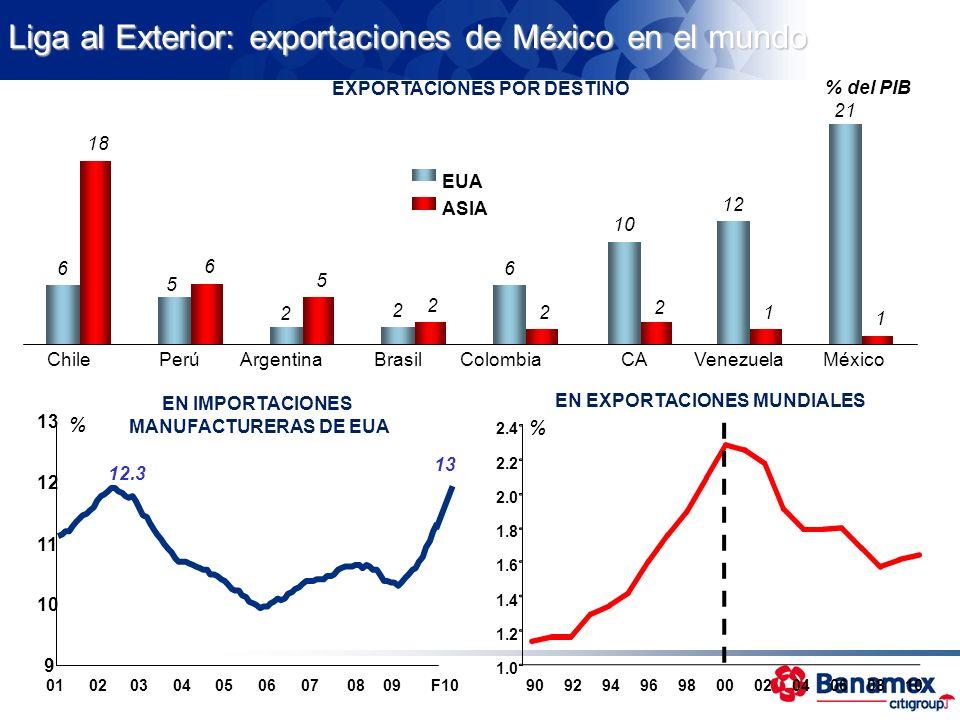 Liga al Exterior: exportaciones de México en el mundo EN IMPORTACIONES MANUFACTURERAS DE EUA EN EXPORTACIONES MUNDIALES 90929496980002040608 10 1.0 1.