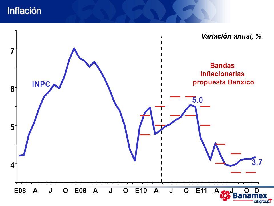 Inflación 5.0 3.7 4 5 6 7 E08AJOE09AJOE10AJOE11AJOD INPC Bandas inflacionarias propuesta Banxico Variación anual, %