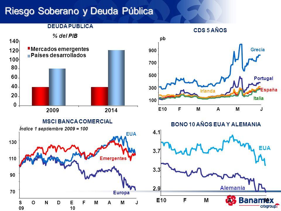 Riesgo Soberano y Deuda Pública 0 20 40 60 80 100 120 140 20092014 Mercados emergentes Países desarrollados % del PIB DEUDA PUBLICA MSCI BANCA COMERCI