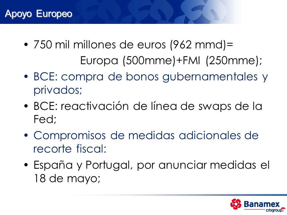 Apoyo Europeo 750 mil millones de euros (962 mmd)= Europa (500mme)+FMI (250mme); BCE: compra de bonos gubernamentales y privados; BCE: reactivación de