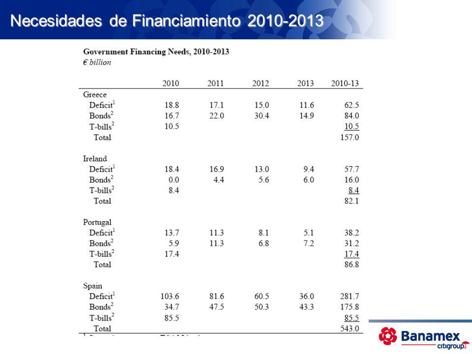 Déficit y Deuda Fiscal % del PIB, 35 países, 2010 20 60 100 140 180 02468101214 Japón Grecia EUA Zona Euro Italia México Deuda Déficit Público