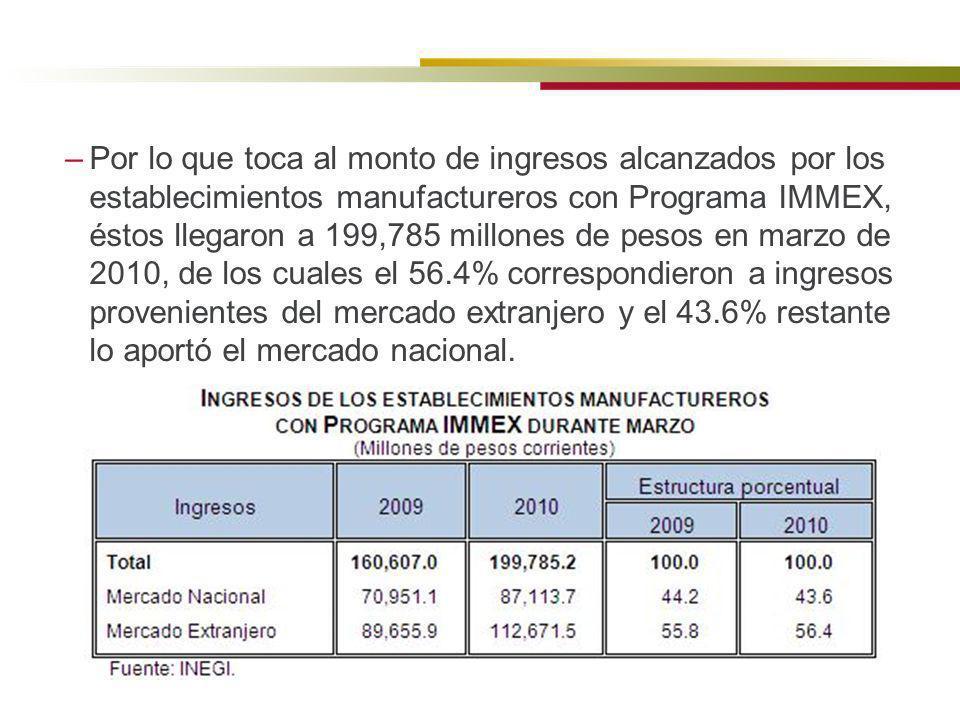 –Por lo que toca al monto de ingresos alcanzados por los establecimientos manufactureros con Programa IMMEX, éstos llegaron a 199,785 millones de peso