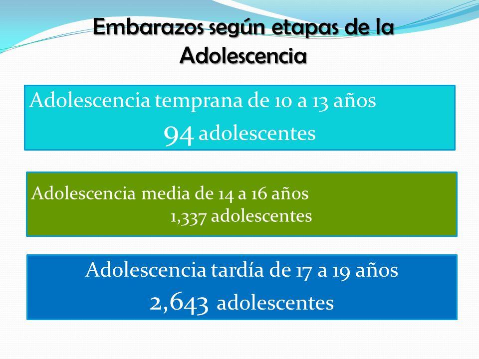 Embarazos según etapas de la Adolescencia Adolescencia temprana de 10 a 13 años 94 adolescentes Adolescencia media de 14 a 16 años 1,337 adolescentes