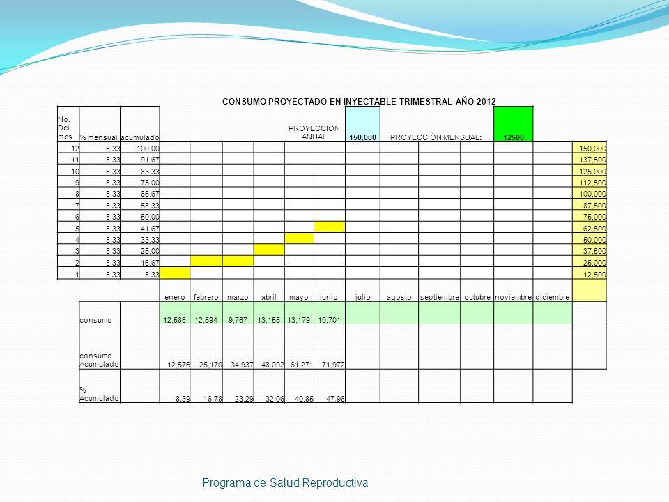 CONSUMO PROYECTADO EN INYECTABLE TRIMESTRAL AÑO 2012 No. Del mes% mensualacumulado PROYECCION ANUAL150,000PROYECCIÓN MENSUAL:12500 128.33100.00 150,00