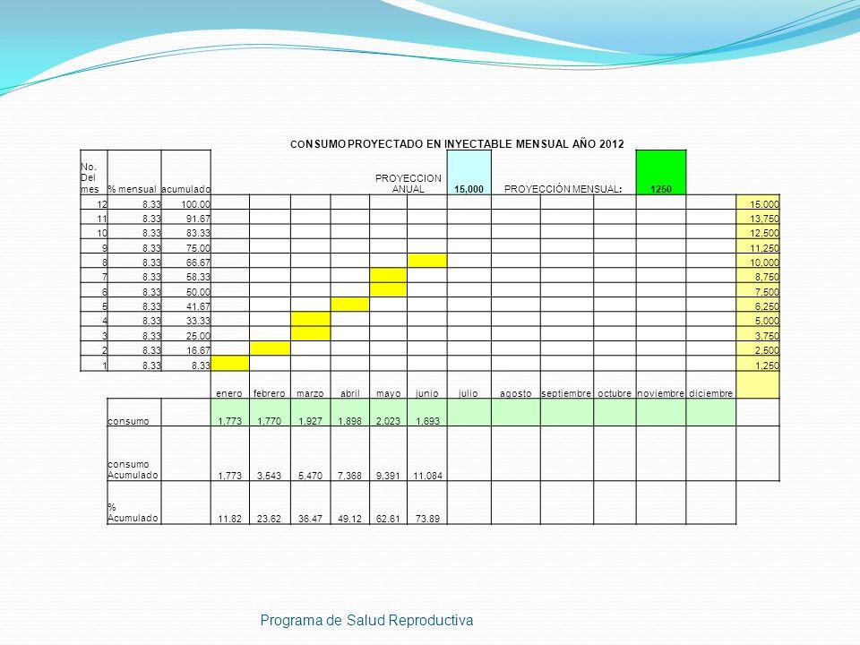Programa de Salud Reproductiva CO NSUMO PROYECTADO EN INYECTABLE MENSUAL AÑO 2012 No. Del mes% mensualacumulado PROYECCION ANUAL15,000PROYECCIÓN MENSU