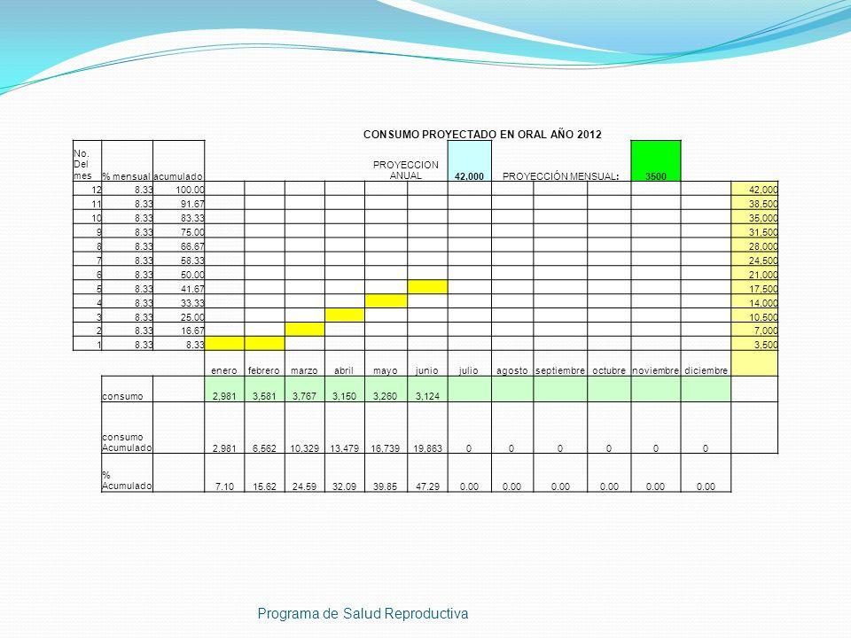 Programa de Salud Reproductiva CONSUMO PROYECTADO EN ORAL AÑO 2012 No. Del mes% mensualacumulado PROYECCION ANUAL42,000PROYECCIÓN MENSUAL:3500 128.331