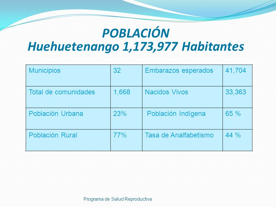 MUJERES EN EDAD REPRODUCTIVA HUEHUETENANGO Programa de Salud Reproductiva MUJERES2012%TOTAL 10-1477,98637.50%147,838 15-1969,852 20-2459,730 25-2950,59938.46%151,621 30-3441,292 35-3931,662 40-4425,48724.05%94,818 45-4920,966 50-5416,703 TOTAL394,277