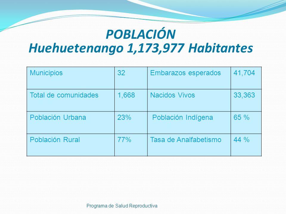 Municipios32Embarazos esperados41,704 Total de comunidades1,668Nacidos Vivos33,363 Población Urbana23% Población Indígena65 % Población Rural77%Tasa d