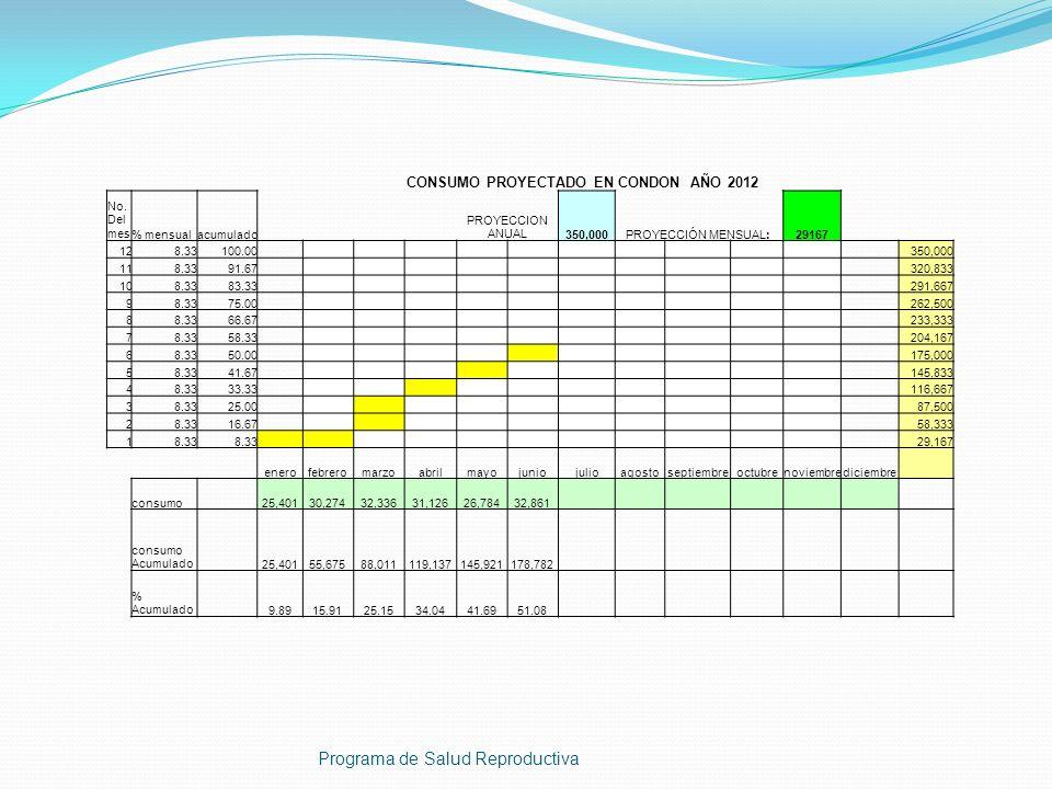 Programa de Salud Reproductiva CONSUMO PROYECTADO EN CONDON AÑO 2012 No. Del mes% mensualacumulado PROYECCION ANUAL350,000PROYECCIÓN MENSUAL:29167 128