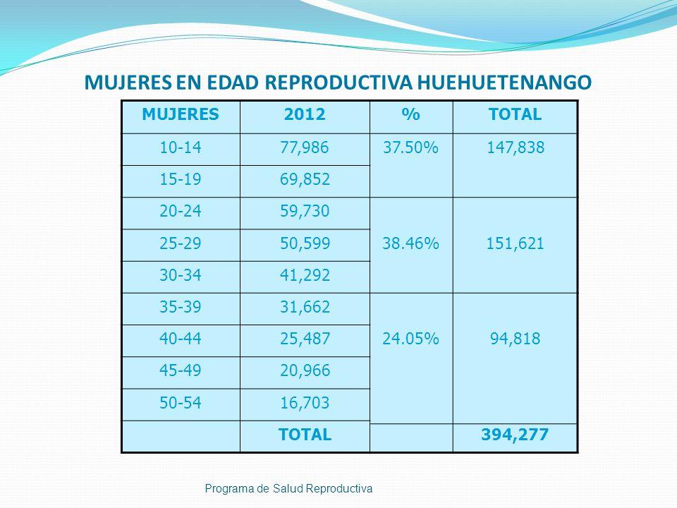 MUJERES EN EDAD REPRODUCTIVA HUEHUETENANGO Programa de Salud Reproductiva MUJERES2012%TOTAL 10-1477,98637.50%147,838 15-1969,852 20-2459,730 25-2950,5