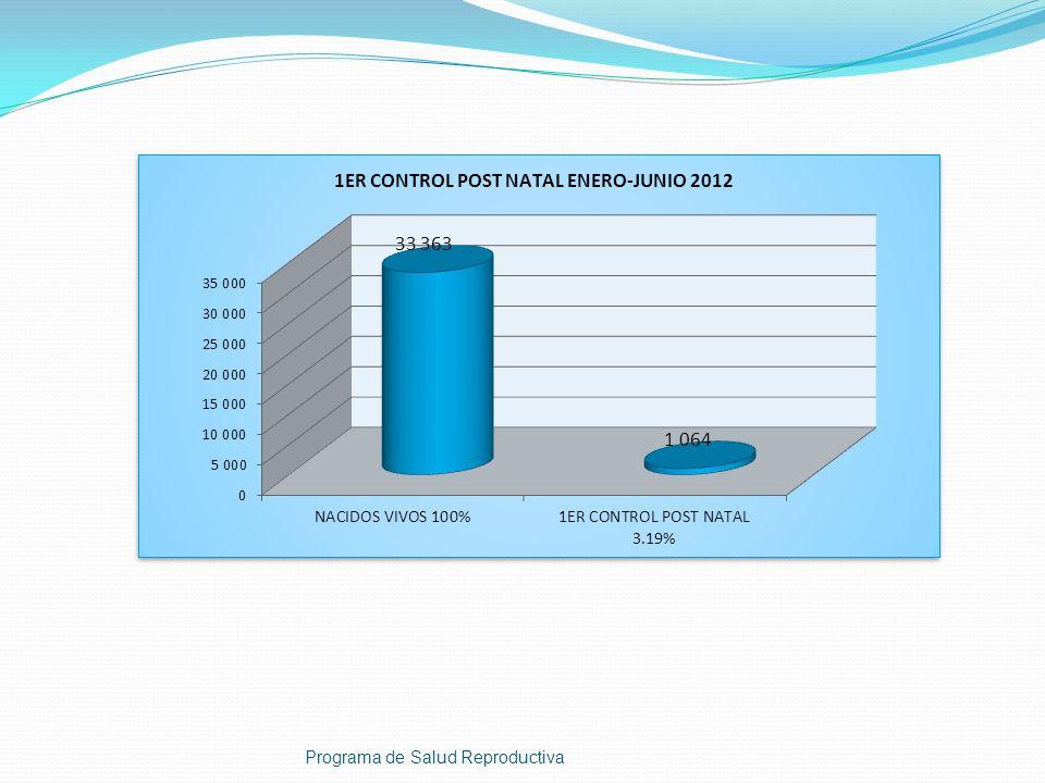 Programa de Salud Reproductiva CO NSUMO PROYECTADO EN INYECTABLE MENSUAL AÑO 2012 No.