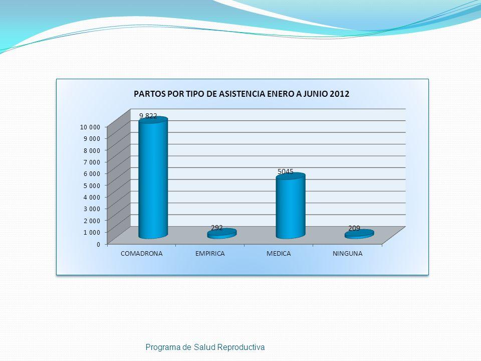 Programa de Salud Reproductiva CONSUMO PROYECTADO EN CONDON AÑO 2012 No.