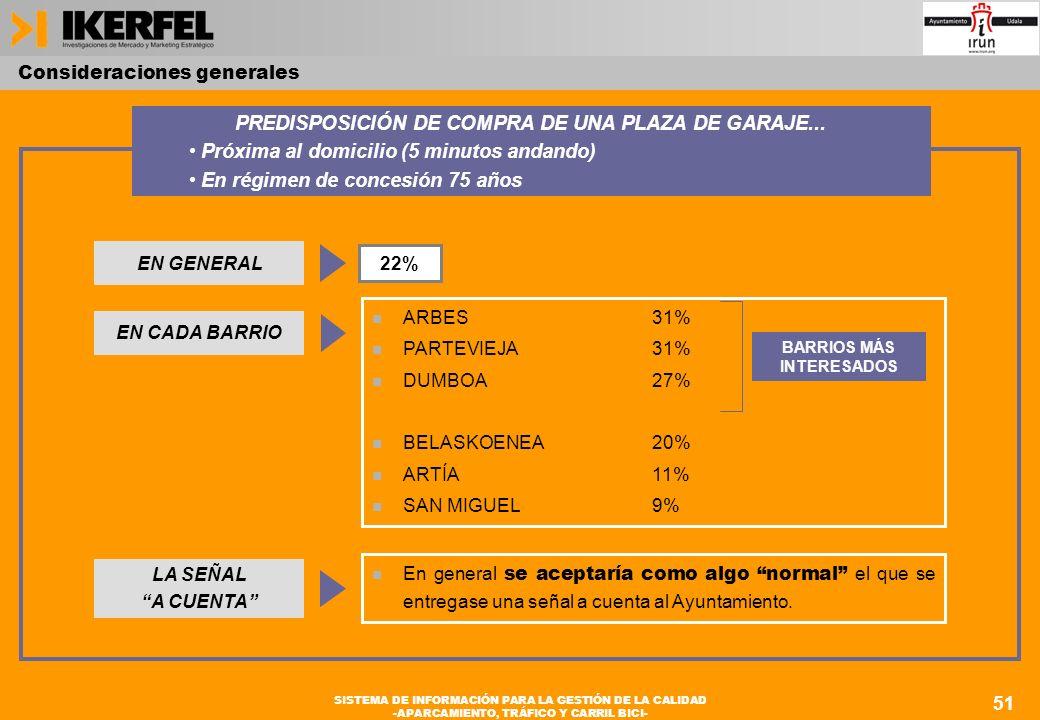 51 SISTEMA DE INFORMACIÓN PARA LA GESTIÓN DE LA CALIDAD -APARCAMIENTO, TRÁFICO Y CARRIL BICI- n ARBES31% n PARTEVIEJA31% n DUMBOA27% n BELASKOENEA20% n ARTÍA11% n SAN MIGUEL9% EN CADA BARRIO 51 Consideraciones generales SISTEMA DE INFORMACIÓN PARA LA GESTIÓN DE LA CALIDAD -APARCAMIENTO, TRÁFICO Y CARRIL BICI- PREDISPOSICIÓN DE COMPRA DE UNA PLAZA DE GARAJE...