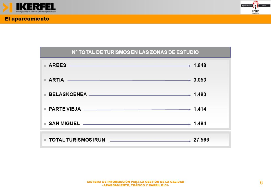 6 SISTEMA DE INFORMACIÓN PARA LA GESTIÓN DE LA CALIDAD -APARCAMIENTO, TRÁFICO Y CARRIL BICI- El aparcamiento n ARBES1.848 n ARTIA3.053 n BELASKOENEA1.483 n PARTE VIEJA1.414 n SAN MIGUEL1.484 Nº TOTAL DE TURISMOS EN LAS ZONAS DE ESTUDIO n TOTAL TURISMOS IRUN27.566