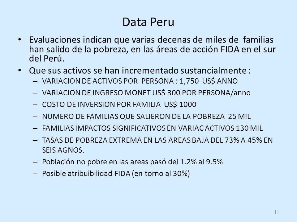 11 Data Peru Evaluaciones indican que varias decenas de miles de familias han salido de la pobreza, en las áreas de acción FIDA en el sur del Perú.