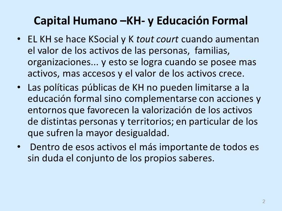 2 Capital Humano –KH- y Educación Formal EL KH se hace KSocial y K tout court cuando aumentan el valor de los activos de las personas, familias, organizaciones...