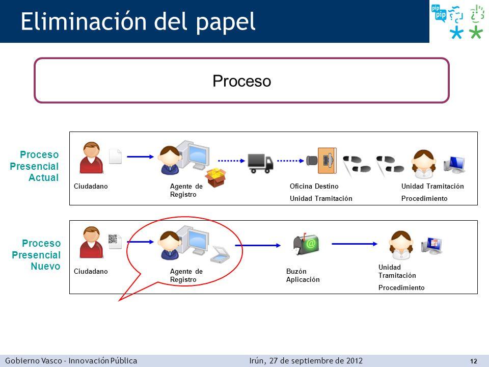 Gobierno Vasco - Innovación PúblicaIrún, 27 de septiembre de 2012 12 Eliminación del papel Proceso Proceso Presencial Actual CiudadanoAgente de Regist