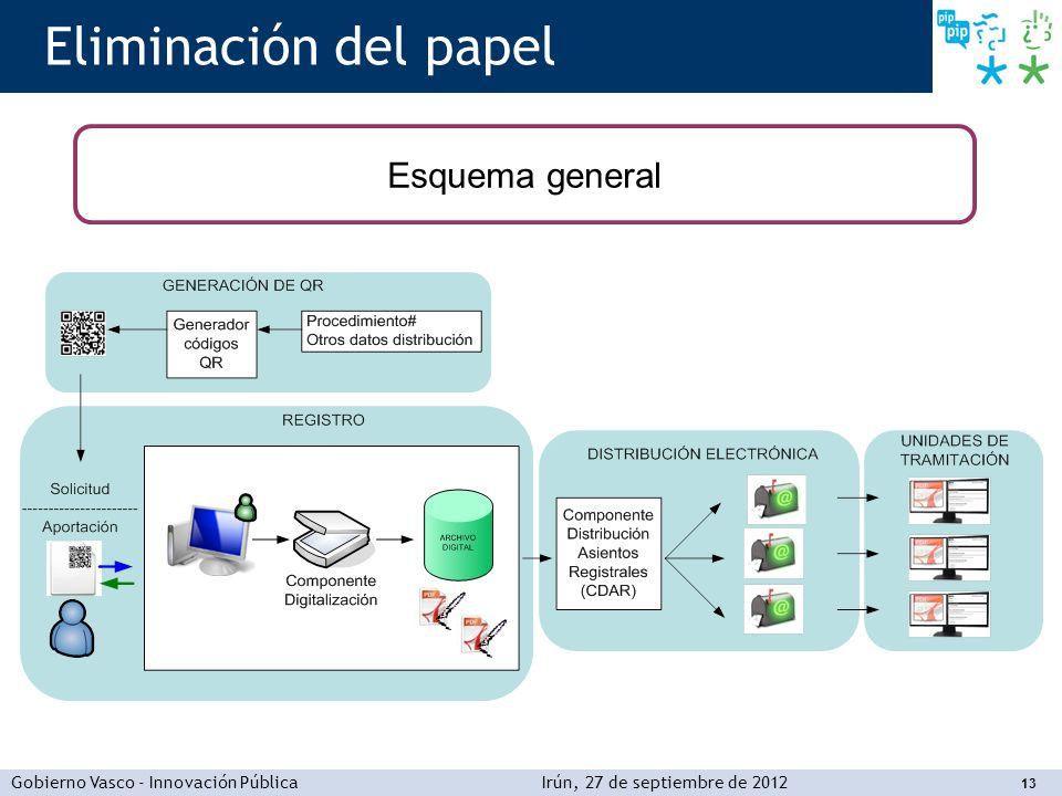 Gobierno Vasco - Innovación PúblicaIrún, 27 de septiembre de 2012 13 Eliminación del papel Esquema general