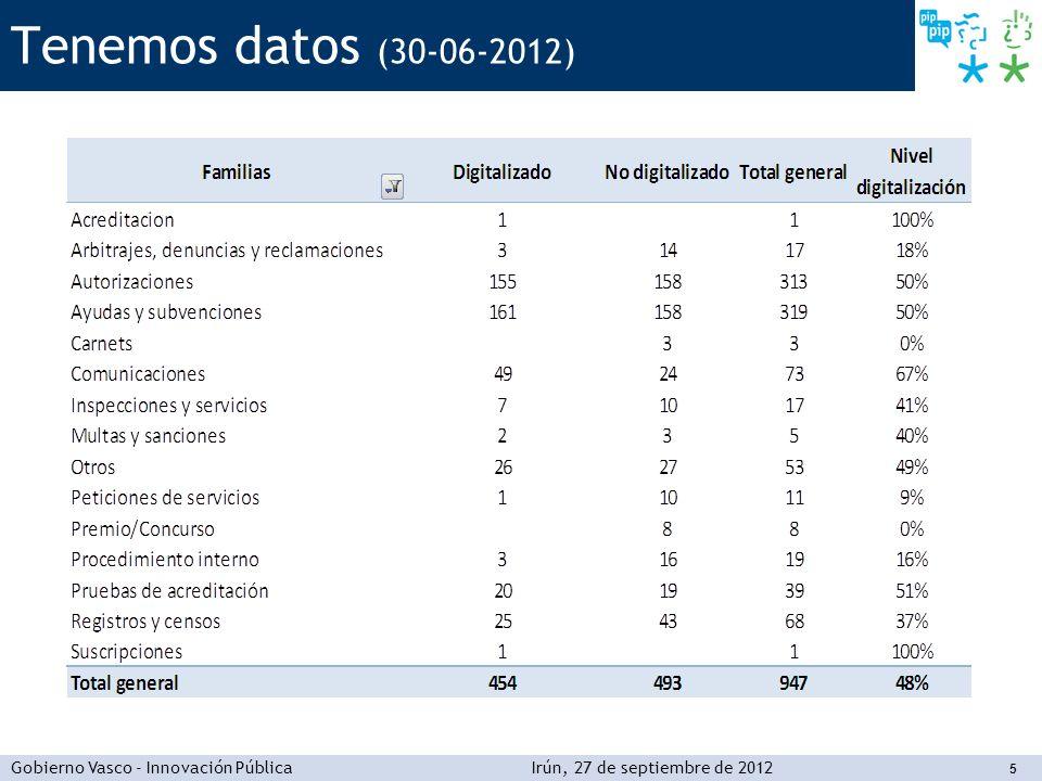 Gobierno Vasco - Innovación PúblicaIrún, 27 de septiembre de 2012 5 Tenemos datos (30-06-2012)