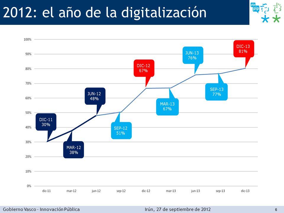 Gobierno Vasco - Innovación PúblicaIrún, 27 de septiembre de 2012 17 En resumen Administración electrónica La Administración electrónica es una oportunidad para que la Administración pública haga lo que tendría que hacer de todas formas, con tecnología o sin ella.