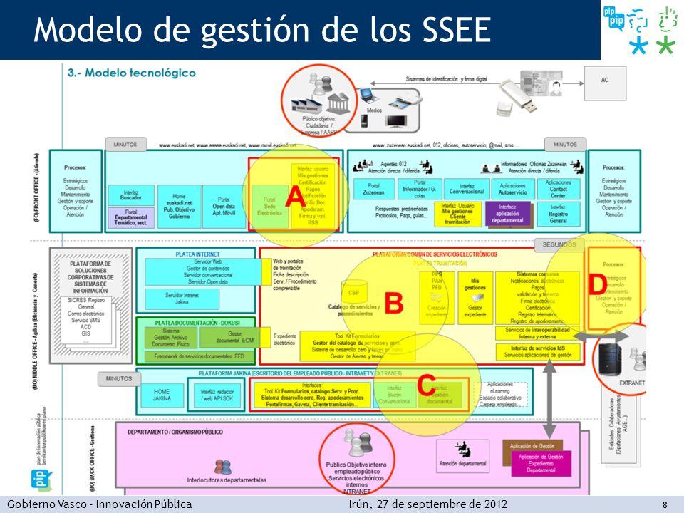Gobierno Vasco - Innovación PúblicaIrún, 27 de septiembre de 2012 8 Modelo de gestión de los SSEE