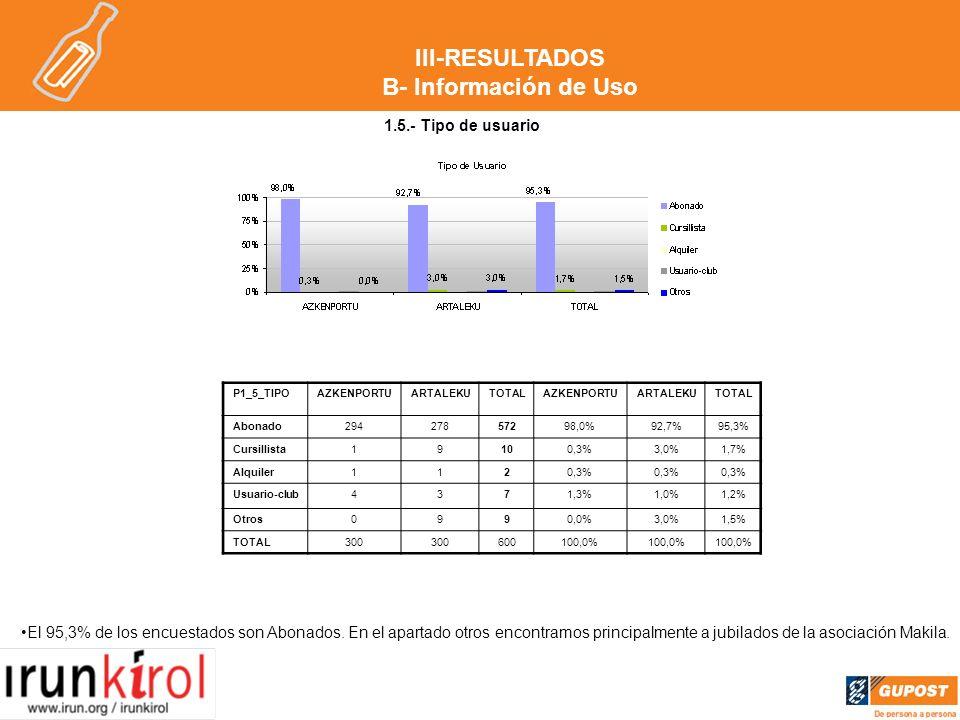 1.5.- Tipo de usuario El 95,3% de los encuestados son Abonados.