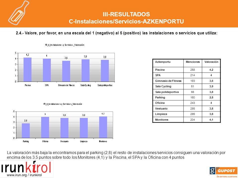2.4.- Valore, por favor, en una escala del 1 (negativo) al 5 (positivo) las instalaciones o servicios que utiliza: La valoración más baja la encontramos para el parking (2,8) el resto de instalaciones/servicios consiguen una valoración por encima de los 3,5 puntos sobre todo los Monitores (4,1) y la Piscina, el SPA y la Oficina con 4 puntos AzkenportuMencionesValoración Piscina2584,2 SPA2144 Gimnasio de Fitness1933,6 Sala Cycling513,9 Sala polideportiva663,8 Parking1602,8 Oficina2434 Vestuario2863,8 Limpieza2853,8 Monitores2044,1 III-RESULTADOS C-Instalaciones/Servicios-AZKENPORTU