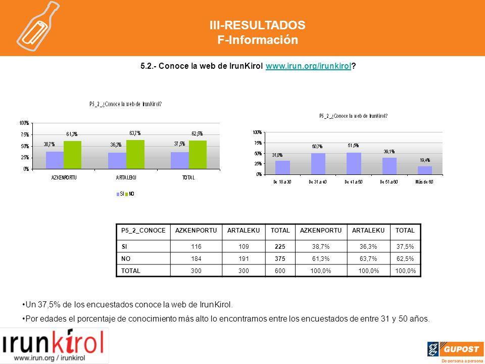 5.2.- Conoce la web de IrunKirol www.irun.org/irunkirol www.irun.org/irunkirol Un 37,5% de los encuestados conoce la web de IrunKirol.
