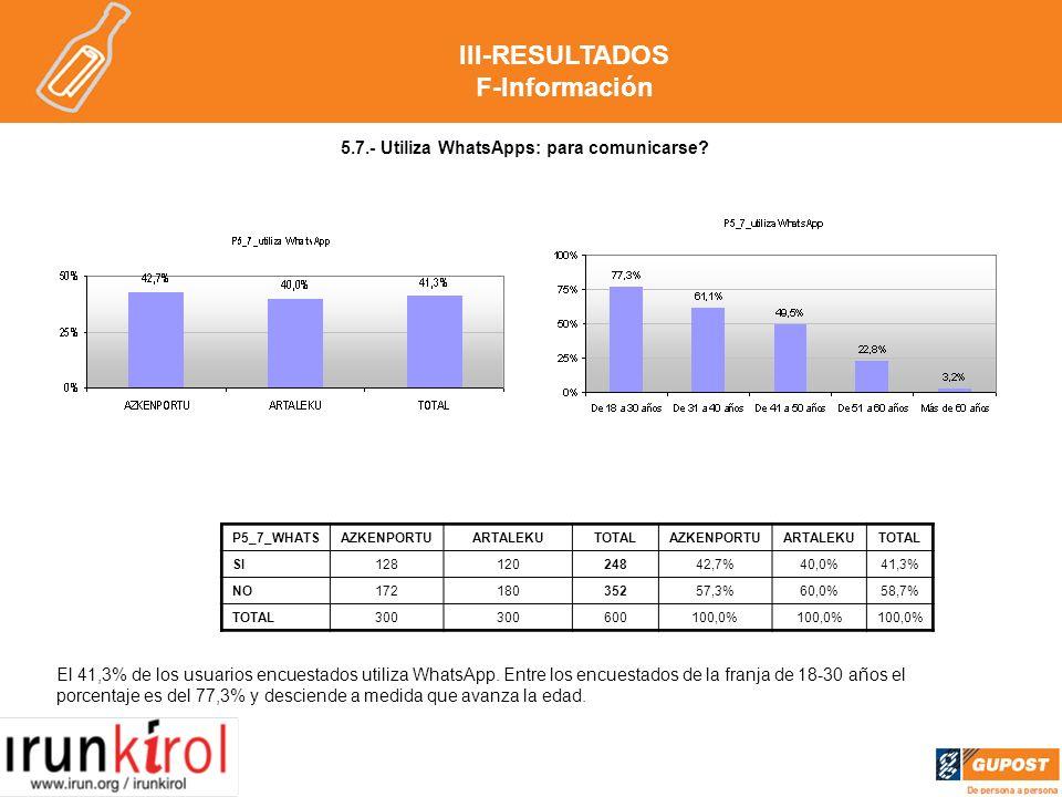 5.7.- Utiliza WhatsApps: para comunicarse. El 41,3% de los usuarios encuestados utiliza WhatsApp.