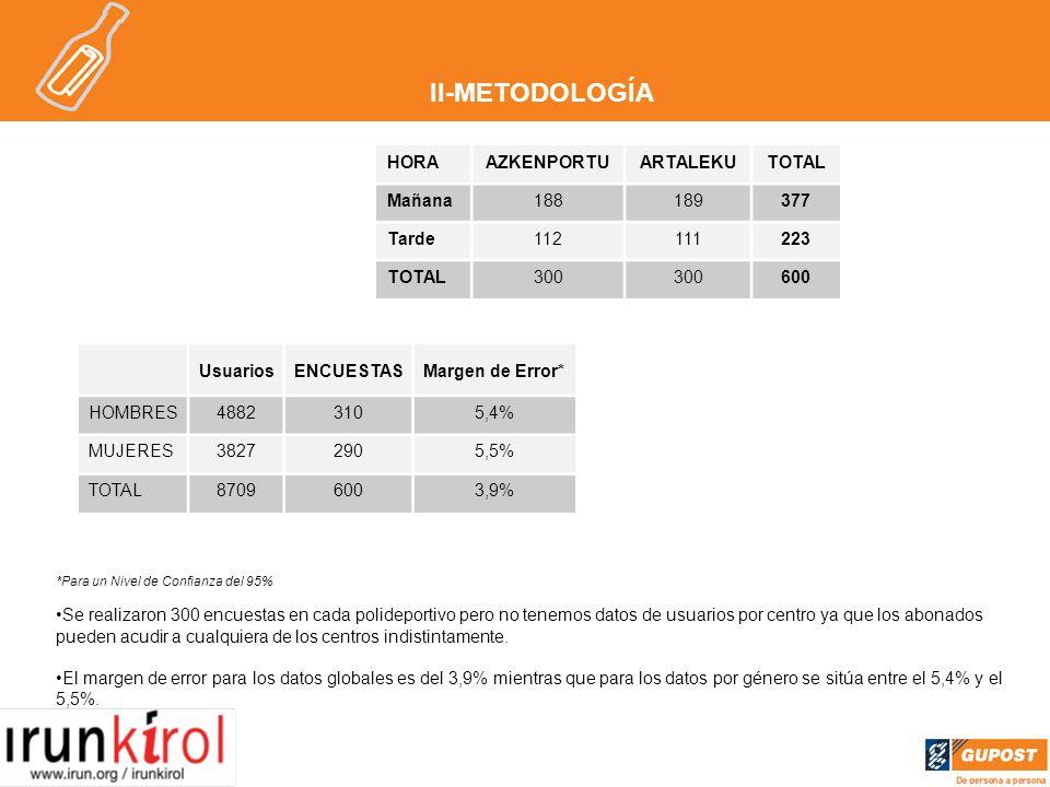 II-METODOLOGÍA UsuariosENCUESTASMargen de Error* HOMBRES48823105,4% MUJERES38272905,5% TOTAL87096003,9% *Para un Nivel de Confianza del 95% Se realizaron 300 encuestas en cada polideportivo pero no tenemos datos de usuarios por centro ya que los abonados pueden acudir a cualquiera de los centros indistintamente.