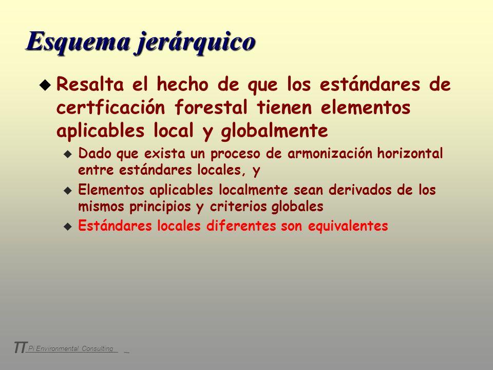 Pi Environmental Consulting π Objetivo Principios Criterios Indicadores Certificado Pais A Criterios Indicadores Certificado Pais B Internacional Comparabilidad Proceso de Harmonización Esquema jerárquico