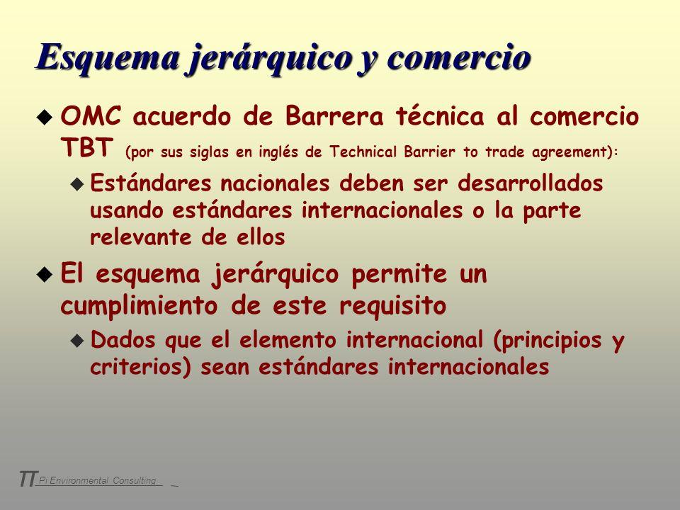 Pi Environmental Consulting π Esquema jerárquico y comercio u OMC acuerdo de Barrera técnica al comercio TBT (por sus siglas en inglés de Technical Ba