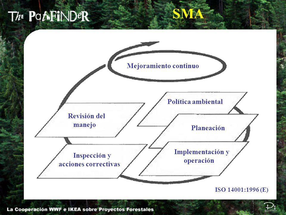 SMA Mejoramiento continuo Política ambiental Planeación Implementación y operación Inspección y acciones correctivas Revisión del manejo ISO 14001:199